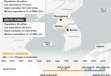 Two Koreas: History at a glance