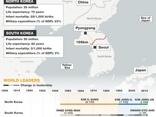 Two Koreas: History at a glance